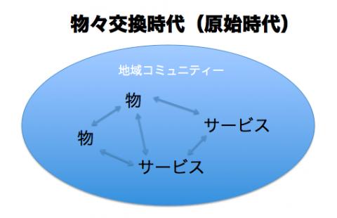 物々交換時代→貨幣経済時代→評価...