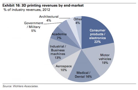 heres-how-3-d-printing-applications-break-down