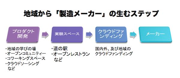 スクリーンショット 2013-12-26 16.49.54