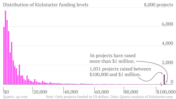distribution-of-kickstarter-funding-levels-count_chartbuilder