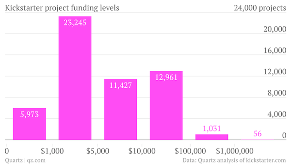 kickstarter-project-funding-levels-value_chartbuilder