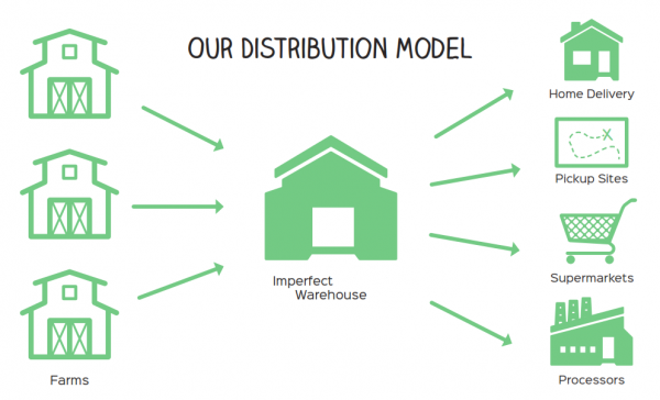 20150407054044-distribution_model