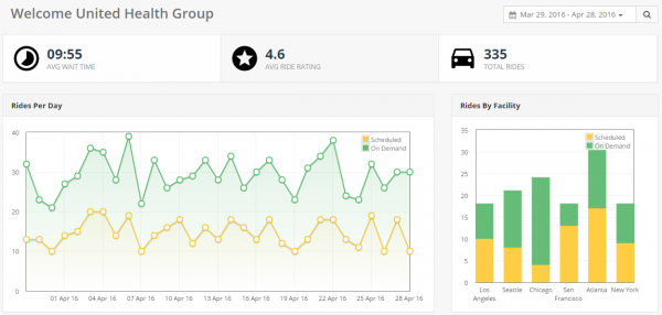 SafeRideDashboard